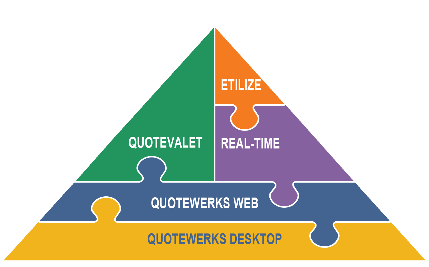 Do you quote or use products or services from Kaseya, GFI, Labtech, Chartec, Cisco, Intronis, Level Platforms, N-Able, Reflexion, SpamSoap, Zenith or others? Managed Service Providers (MSPs) use QuoteWerks with PSAs like Autotask, CommitCRM, ConnectWise, and TigerPaw to create quotes and proposals when bidding on recurring revenue (RMM) jobs for Hosting, Backup, Cloud Services, etc.