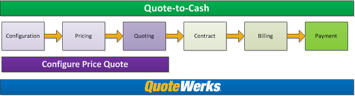 Configuration > Pricing > Quoting > Contract Execution > Billing > Payment  - QuoteWerks CPQ